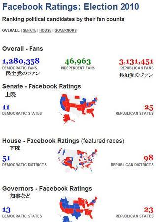 FacebookRatingElection2010.jpg