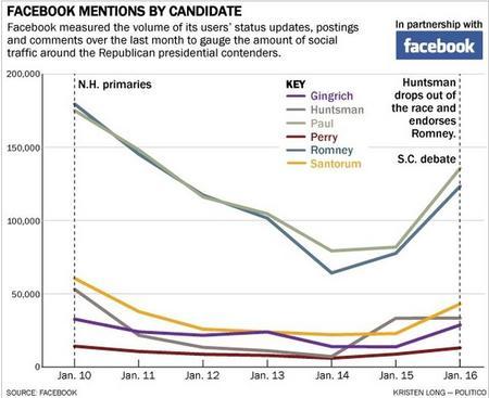 FaceboolPoliticoMensions20120116.jpg