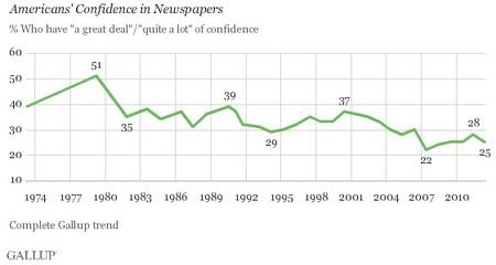 GallupNewspaperConfidence.jpg