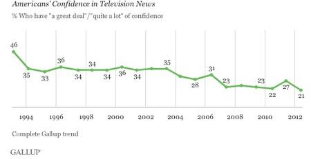 GallupTVNewsConfidence.jpg