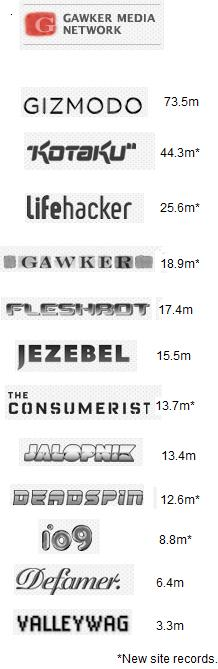 GawkerMediaNetwork200807.jpg