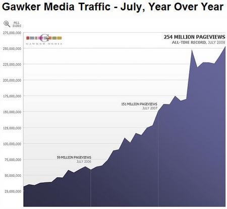 GawkerMediaTraffic.jpg