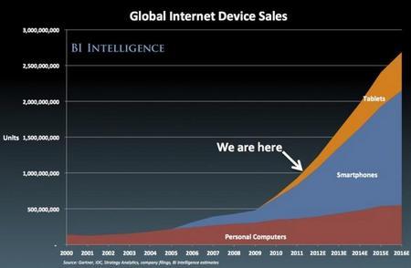 GlobalInternetDeviceSales.jpg