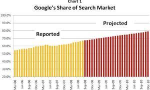 GoogleShareofSearch.jpg