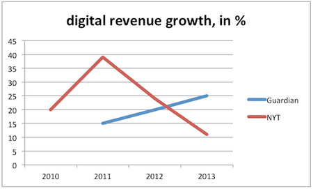 GuardianNYTDigitalGrowth2013.png