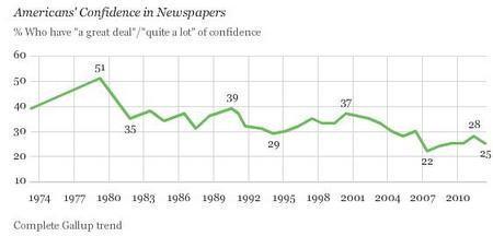 GullupNewspaperConfidence.jpg