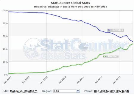 IndiaMobileDesktopInternet2012.jpg