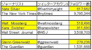 JournalistTwitter20131019.png