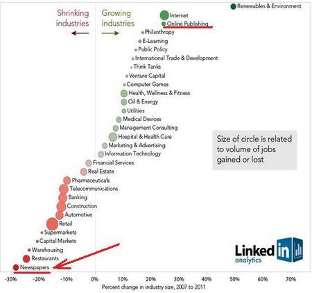 LinkedInShrinkingGrowingIndustry2012.jpg
