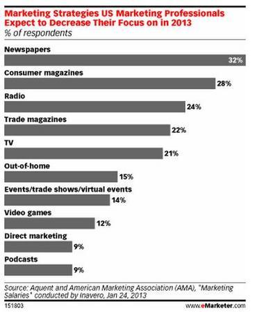 MarketingStrategyeMarketer201302a.jpg