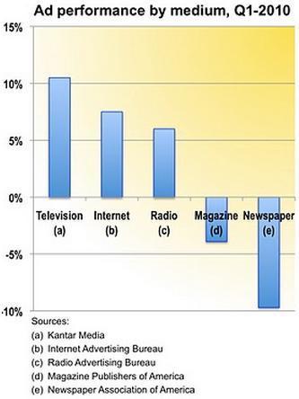 MediaAd2010Q1.jpg