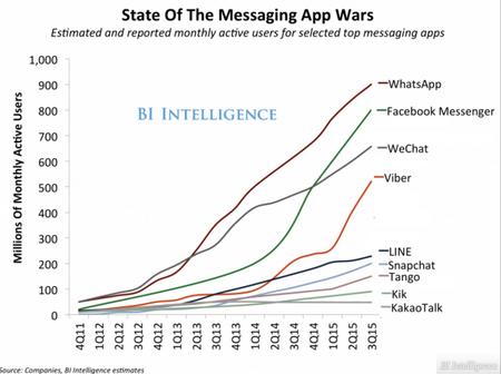 MessagingAppRankingBI2015.png