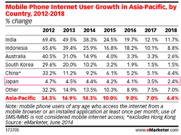 Mobile Internet User Growth APEC.png