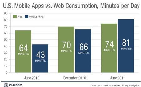 MobileAppsvsWeb2011.jpg