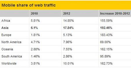 MobileInternet2011b.jpg