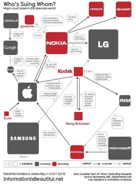 MobilePatentWarInfographic2010.jpg