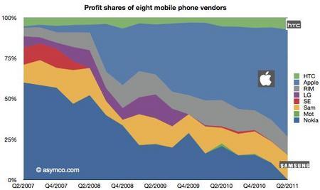 MobilePhoneProfitShare2011Q2b.jpg