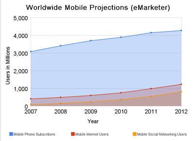 MobileSNSWorldwide.jpg