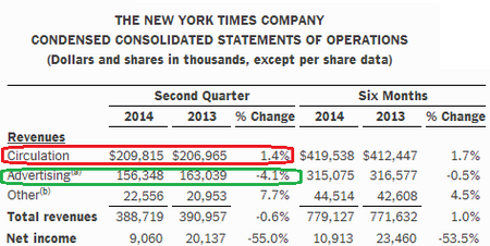 NYT2014Q2SixMonth.png