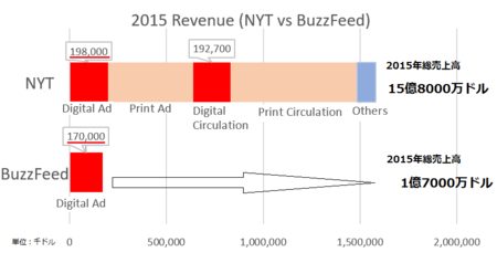 NYTBuzzFeed2015.png