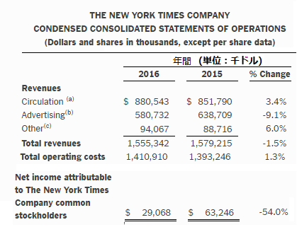 NYT決算2016年間.png