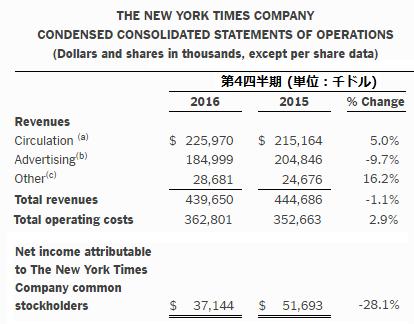 NYT決算2016Q4.png