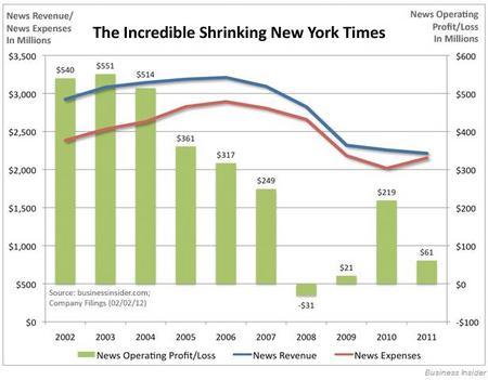 NYTShrinking201202.jpg