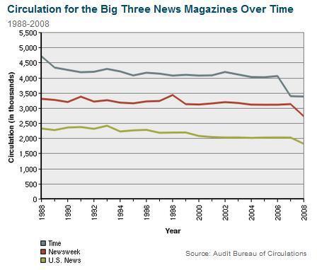 NewsMagCirculation.jpg