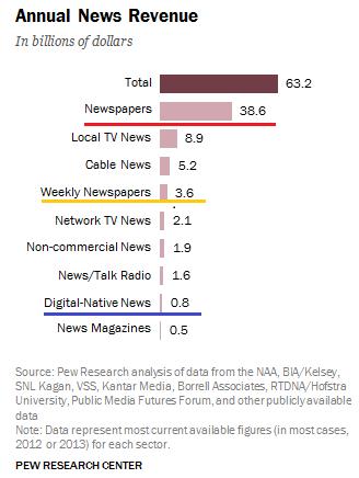 NewsMedia2014Pew4.png
