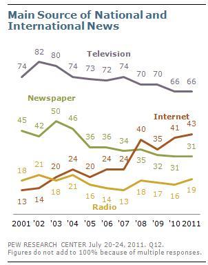 NewsMediaPew201109b.jpg