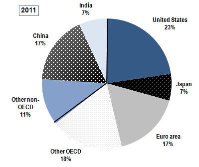 OECD2011GDP.jpg