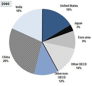 OECD2060GDP.jpg