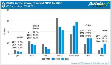 OECDGDPShift2060.jpg