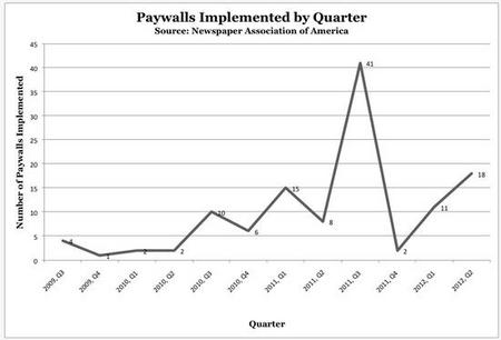 PaywallNewspaper201207.jpg