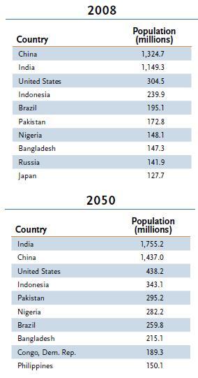 PopulationCountry.jpg