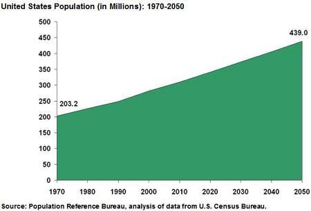PopulationUS.jpg