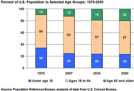 PopulationUSAge1.JPG