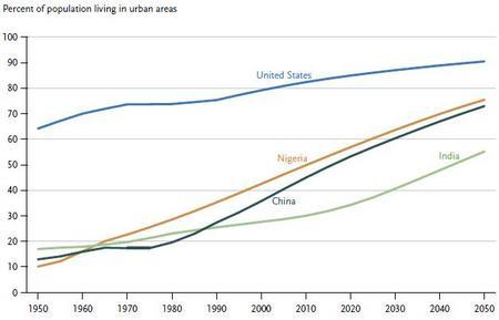 PopulationUrban.jpg