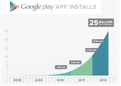 SmartphoneApp201209Google.jpg