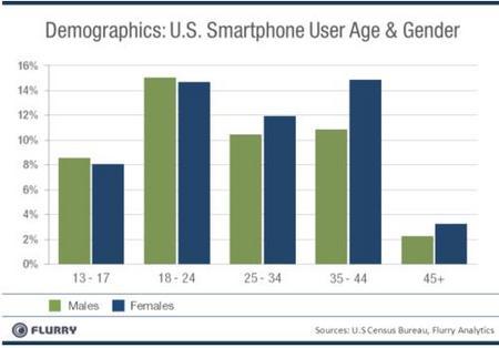 SmartphoneGender201108.jpg