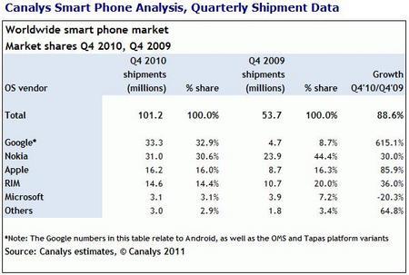 SmartphoneShipment201101.jpg