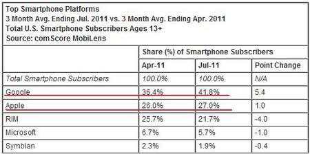 SmartphoneSubUSMarketComScore201107.jpg