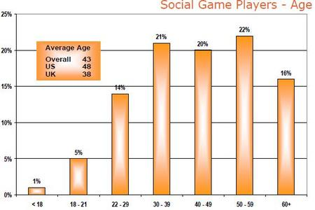 SocialGamePlayerAge.jpg