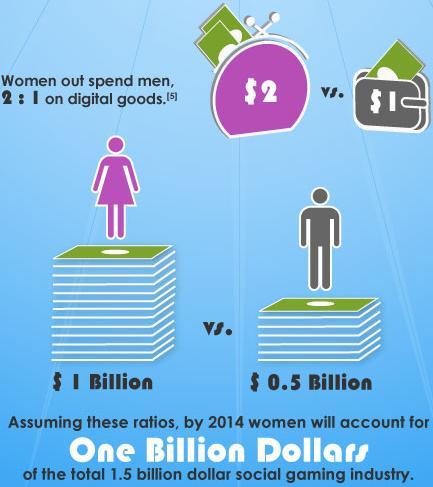 SocialGameWemen1Billion.jpg