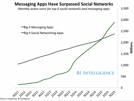 SocialNetworkvsMessagingApps2015.png