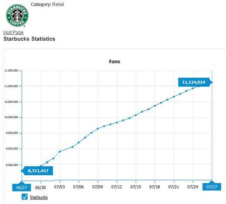 StarbucksFacebookFan201007.jpg