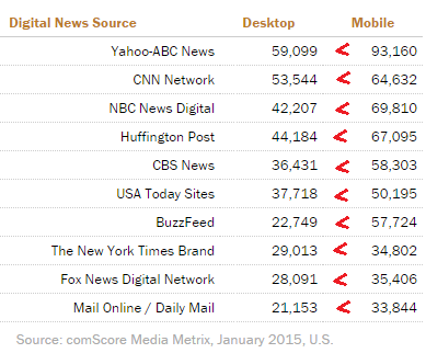 State of the News Media 2015TopDigitalNewsMobileShift.png