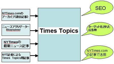 TimesTopcsPP.jpg