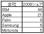 TopSmartPhoneUS2008.jpg