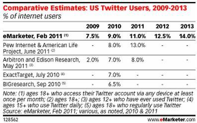 TwitterEstimateseMarketer2011.jpg